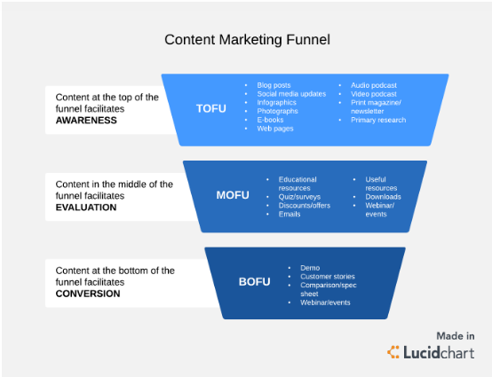 Content Marketing Funnel Image