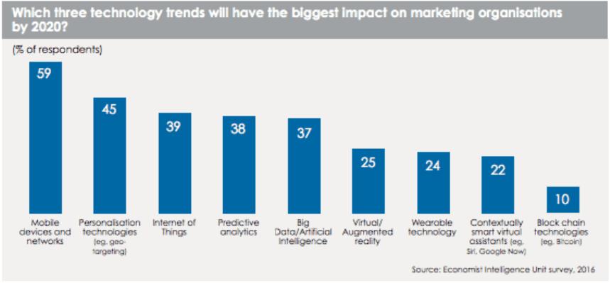 Biggest Impact on Marketing
